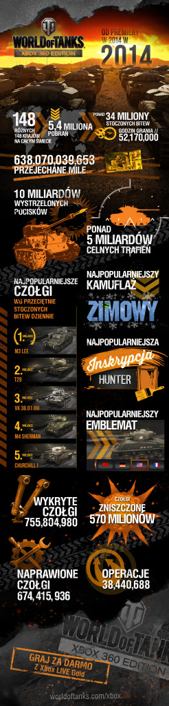 WoT_Xbox_360_Edition_Infographics_1_Year_Anniversary_PL_1423750693