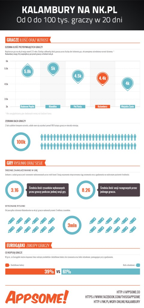Kalambury na NK - infografika