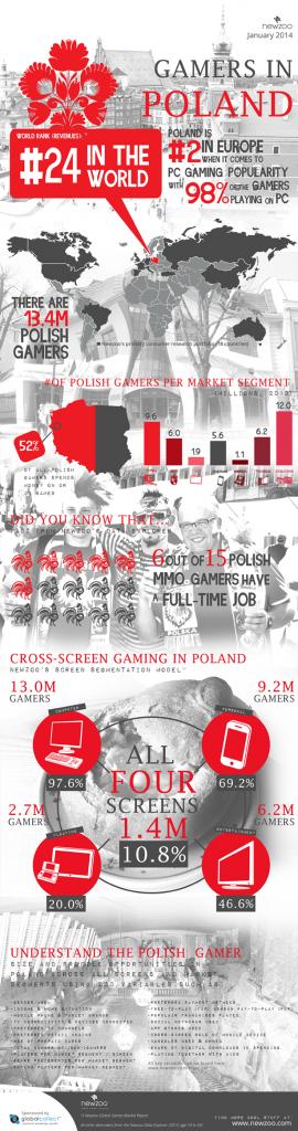 Gracze w Polsce - infografika