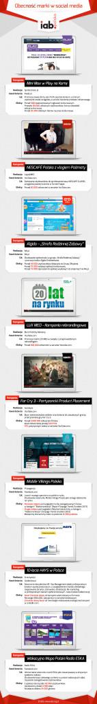 Obecność marki w social media – infografika od IAB Polska