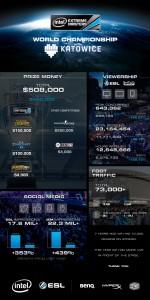 Katowice2014_Infographic