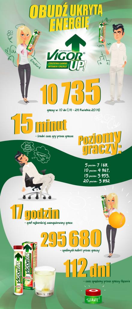 VigorUP! infografika